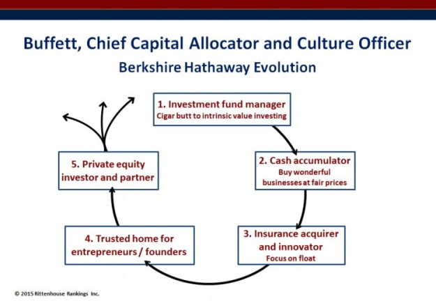 Buffet, Chief Capital Allocator and Culture Officer